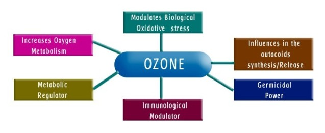 C4ra02654c furthermore Medical Ozone Therapy additionally pact Filter Systems Twk additionally Teat Wash likewise Angdawa wordpress. on ozonation
